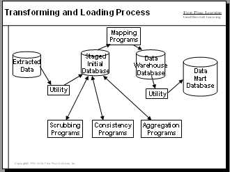 Data Warehousing Etl