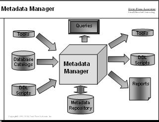 Data Warehousing Metadata